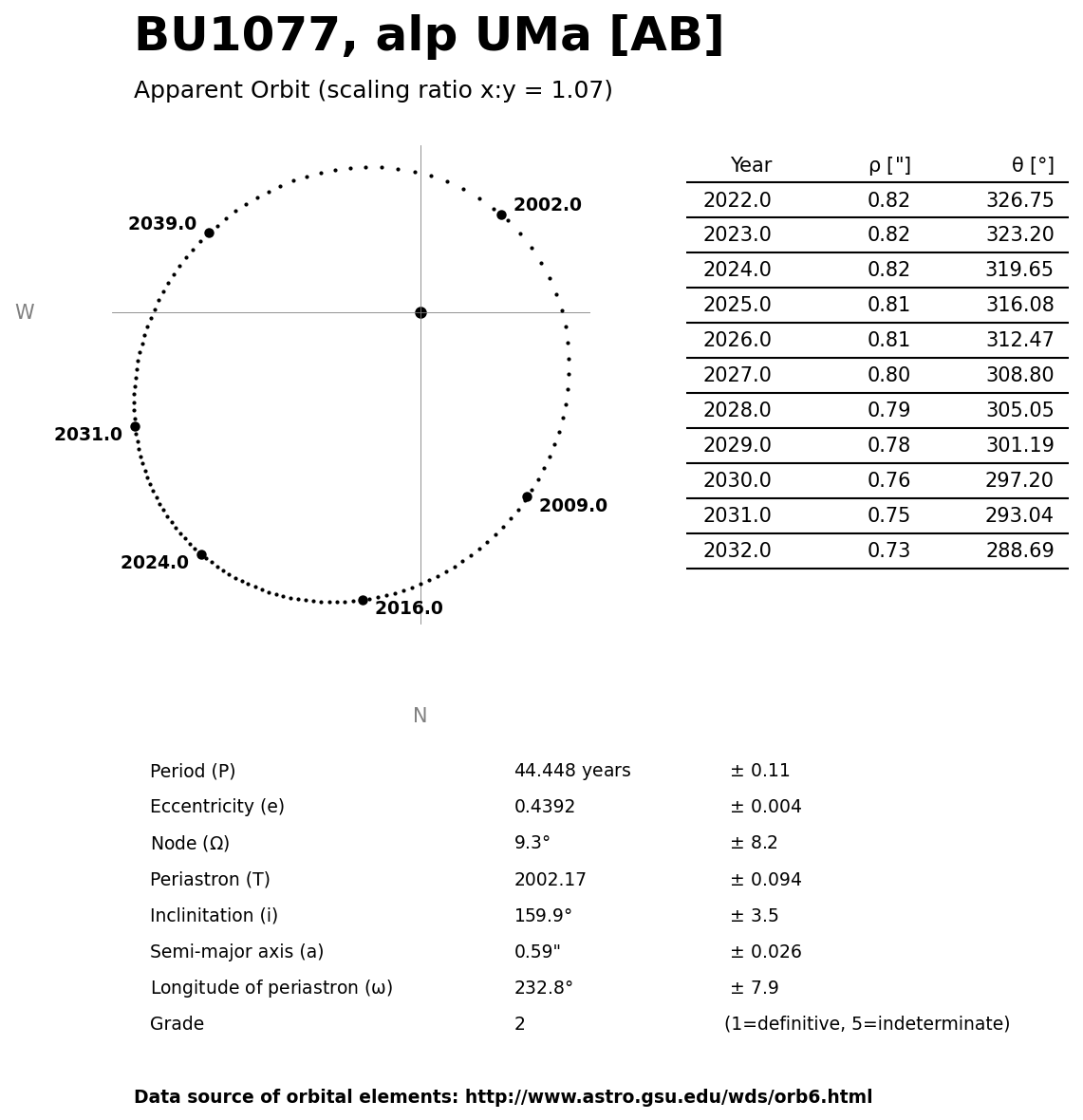 ../images/binary-star-orbits/BU1077-AB-orbit.jpg