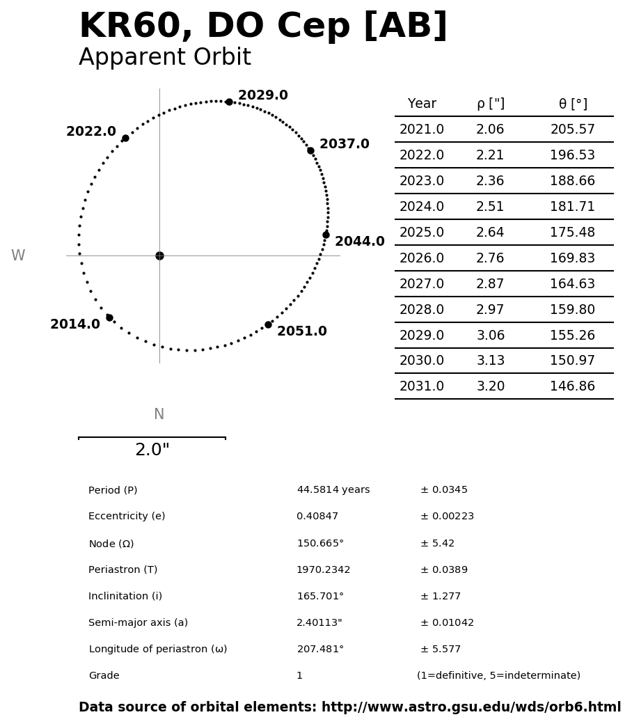 ../images/binary-star-orbits/KR60-AB-orbit.jpg