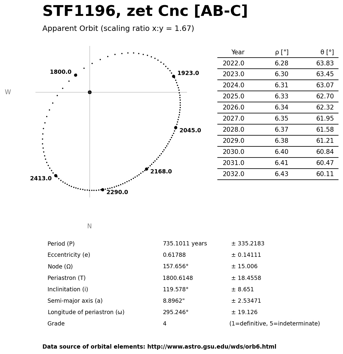 ../images/binary-star-orbits/STF1196-AB-C-orbit.jpg