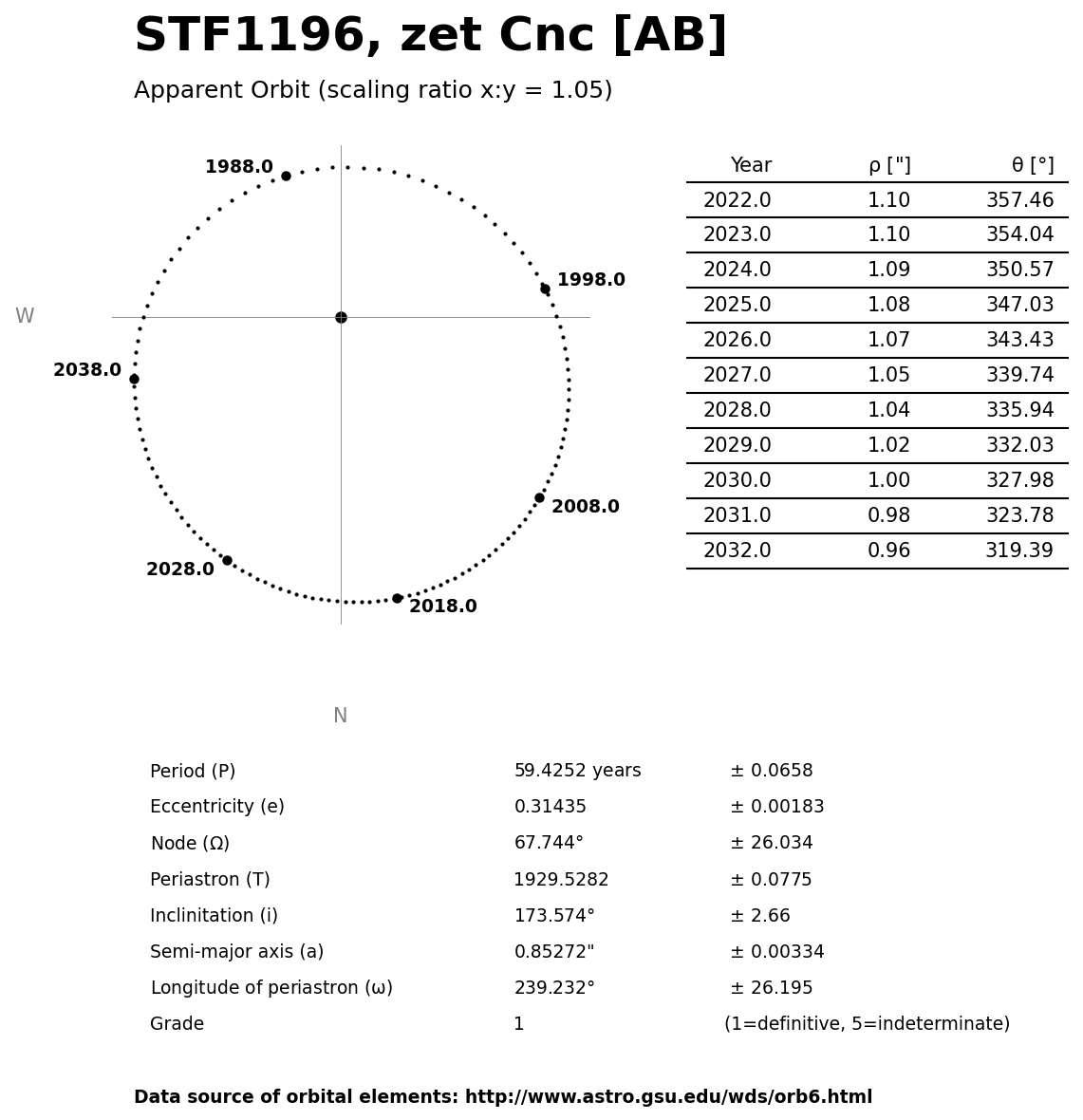 ../images/binary-star-orbits/STF1196-AB-orbit.jpg