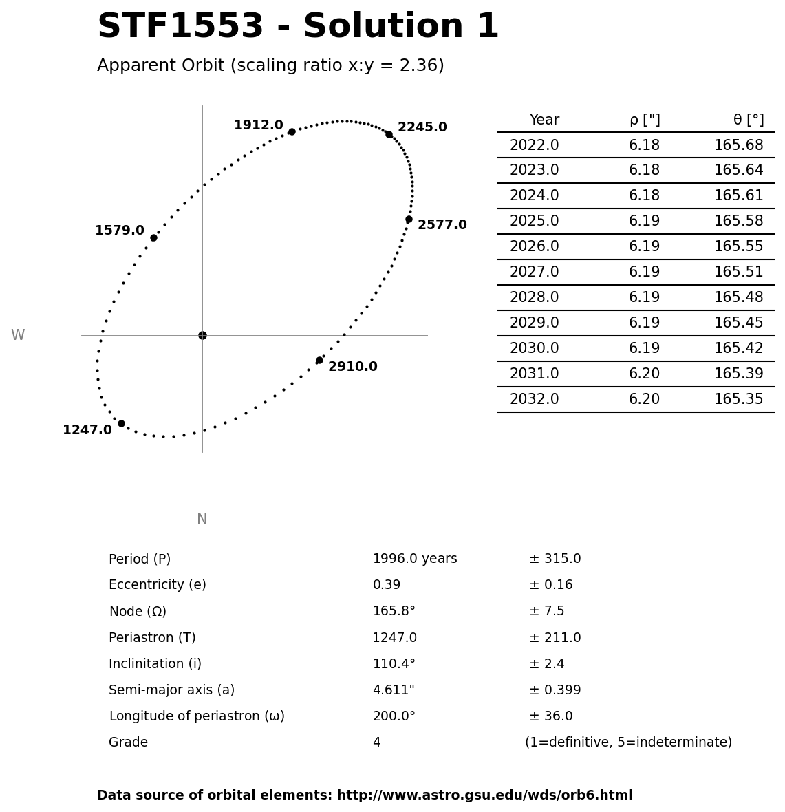 ../images/binary-star-orbits/STF1553-orbit-solution-1.jpg