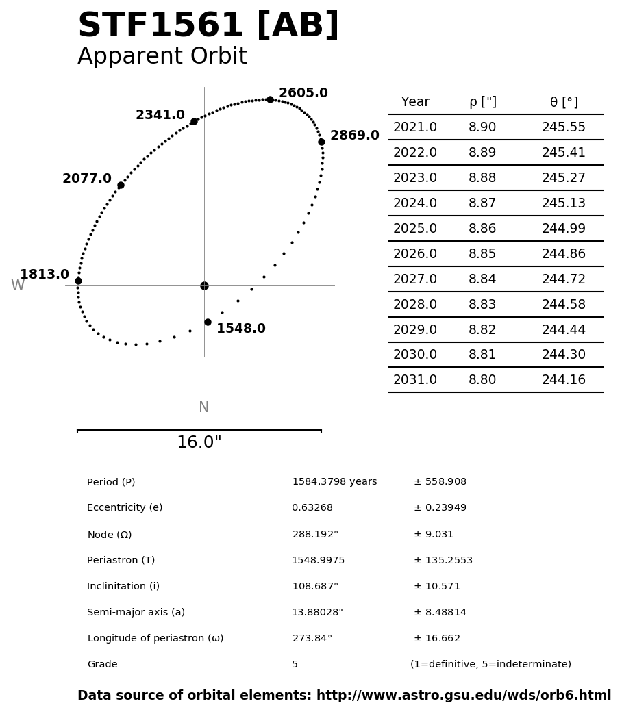 ../images/binary-star-orbits/STF1561-AB-orbit.jpg