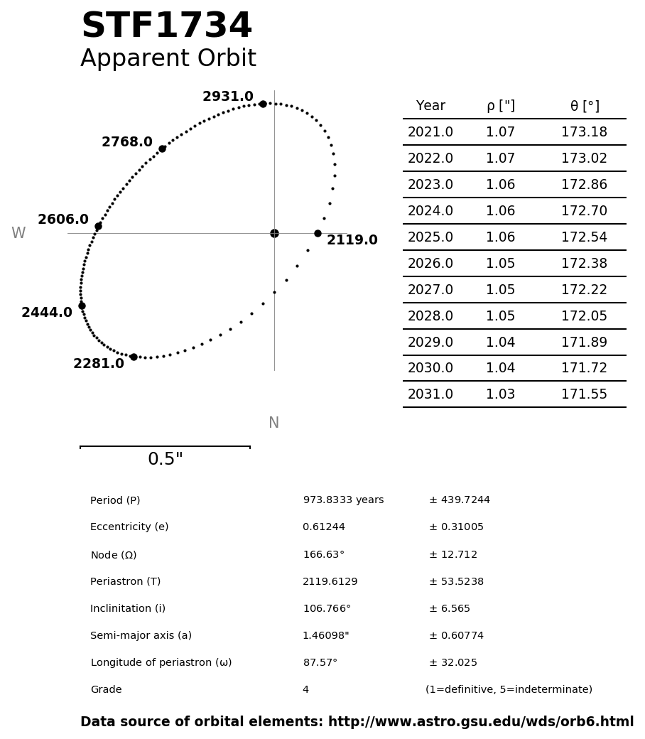 ../images/binary-star-orbits/STF1734-orbit.jpg