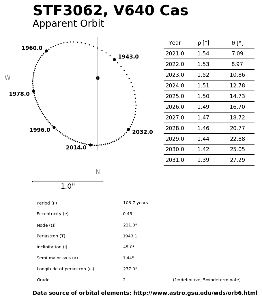 ../images/binary-star-orbits/STF3062-orbit.jpg